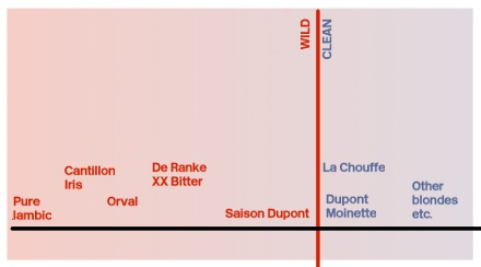 Diagram showing the relative wildness of various Belgian beers.