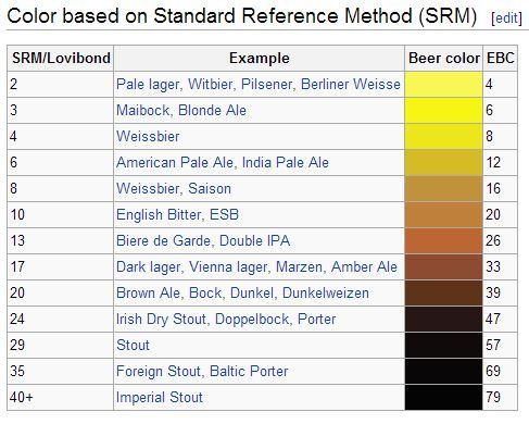 SRM chart from Wikipedia.