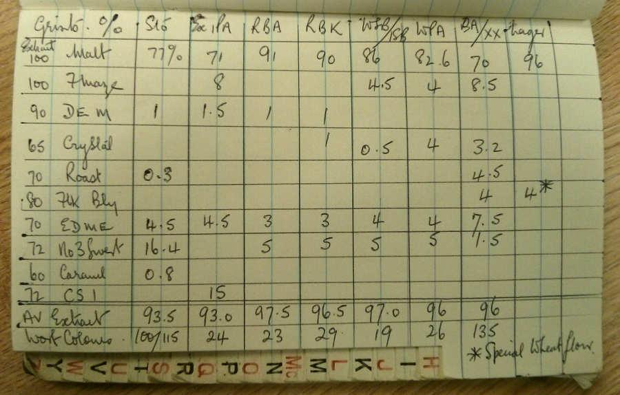 Watneys brewery notebook.