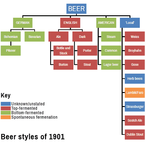 Beer styles of 1901 diagram.