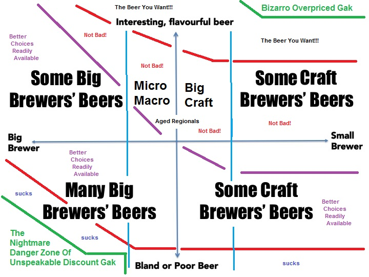 Chart showing the various sub-types of 'craft beer'.