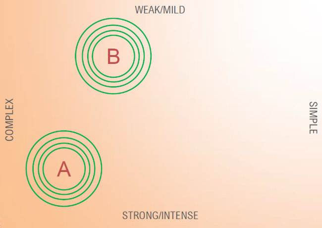 A quadrant chart: weak/mild vs. strong intense on one axis; simple/complex on the other.