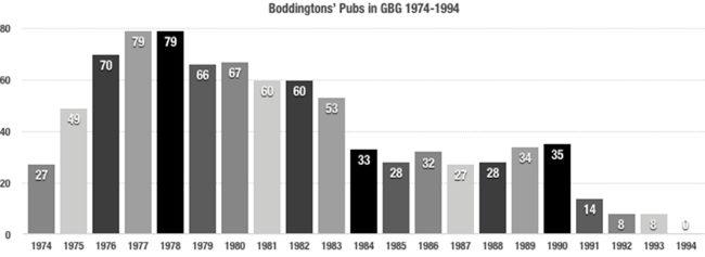 Boddington's tied houses graph.