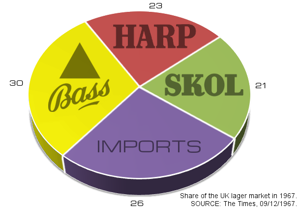 Graph showing market share of the big lager brands.