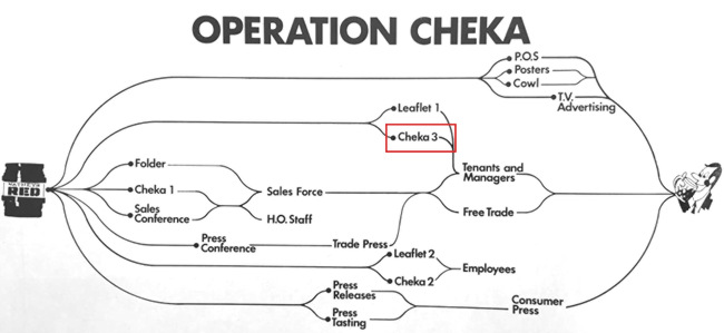 Infographic depicting the roll-out of Operation Cheka.