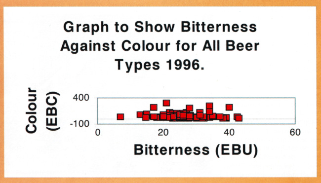 A graph showing beers clustered around the same bitterness and colour.