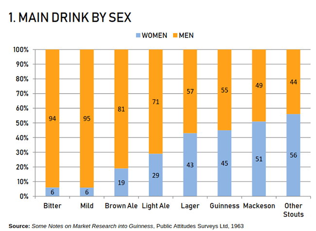 Graph -- main drink by sex