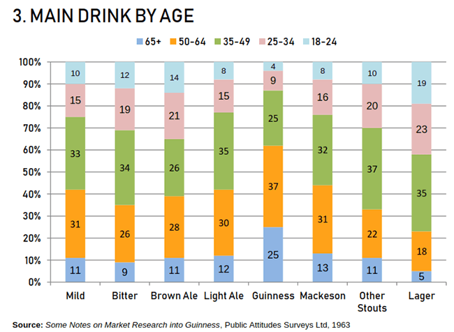 Graph -- Main drink by age