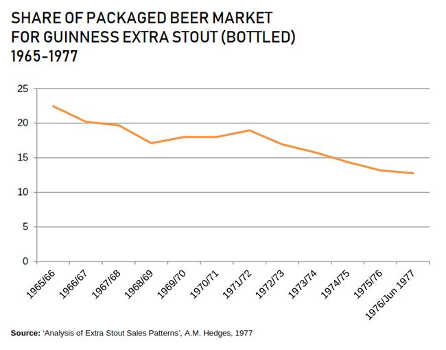 Guinness percentage of packaged beer market plummets.
