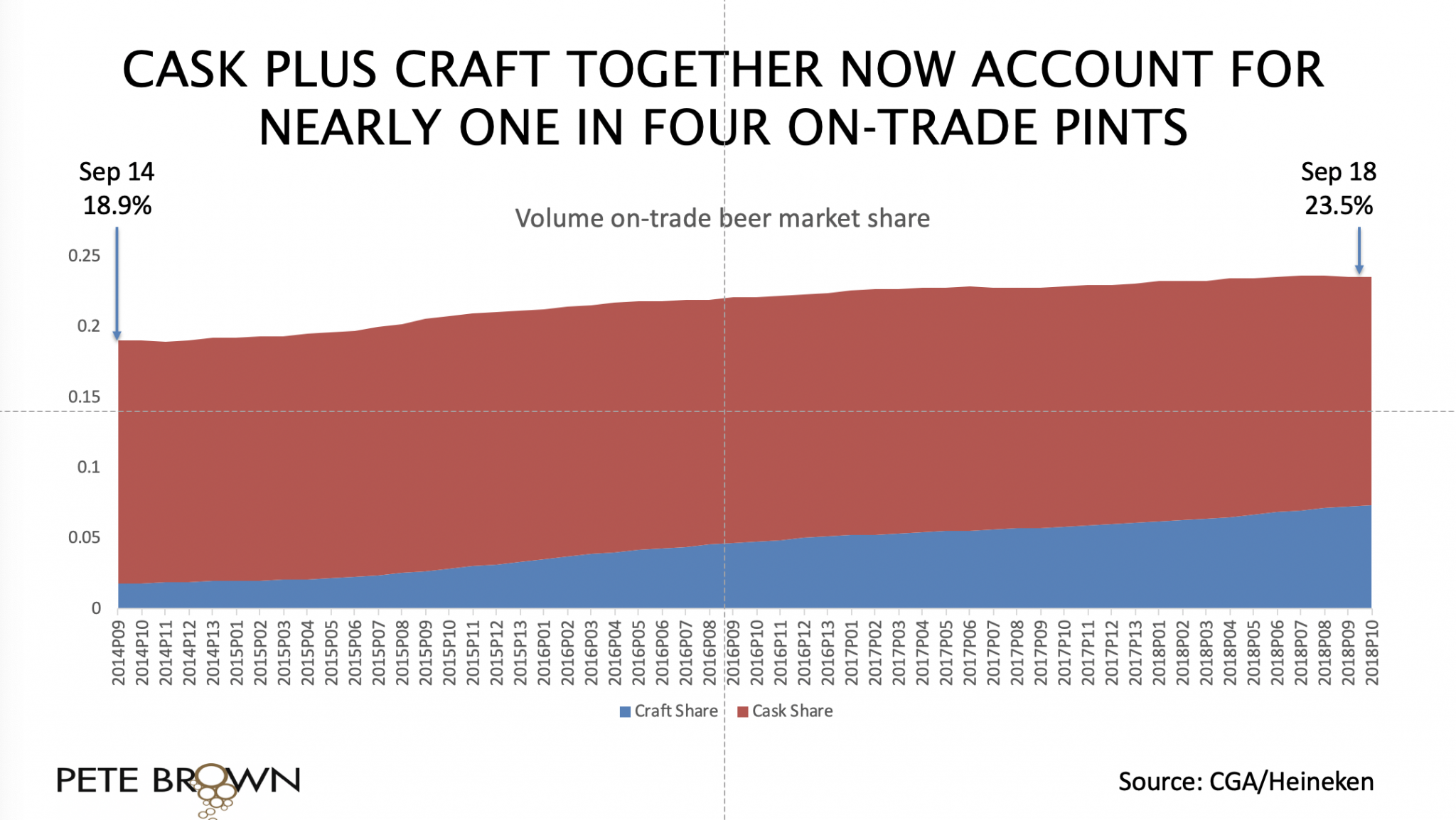 Pete Brown's chart of cask + craft sales.